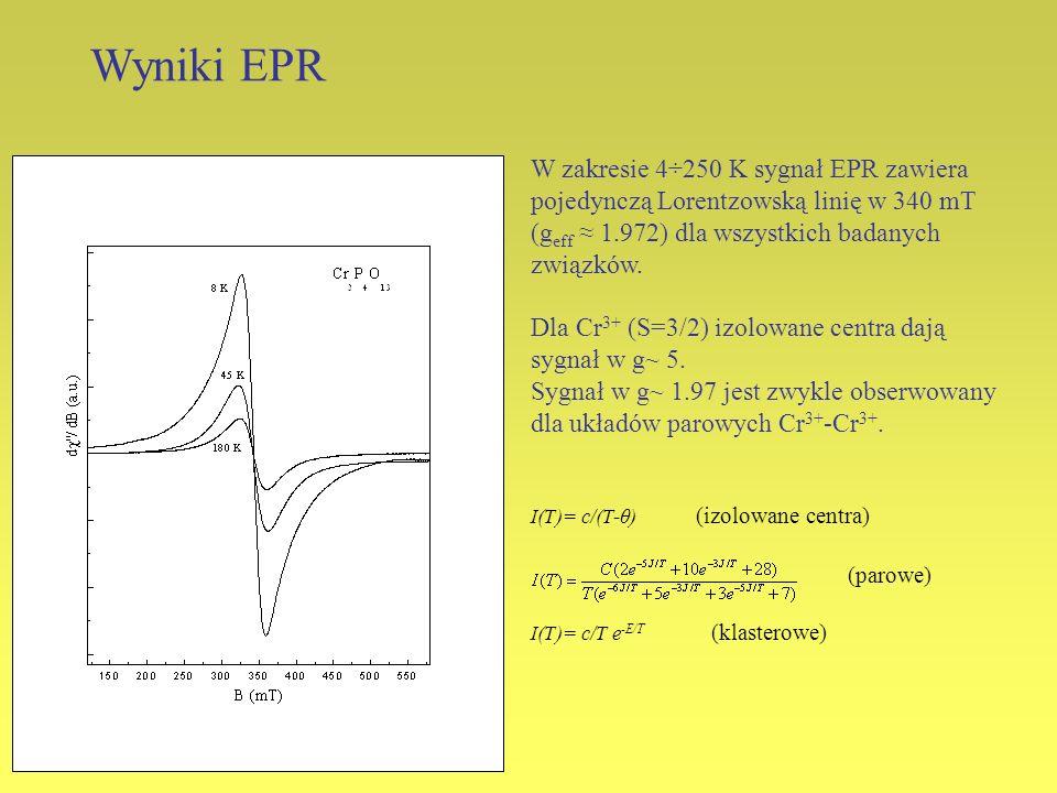 Wyniki EPRW zakresie 4÷250 K sygnał EPR zawiera pojedynczą Lorentzowską linię w 340 mT (geff ≈ 1.972) dla wszystkich badanych związków.