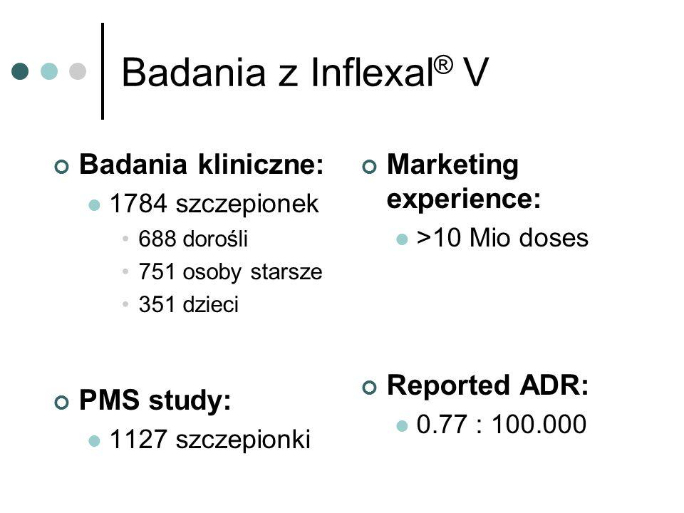 Badania z Inflexal® V Badania kliniczne: PMS study: