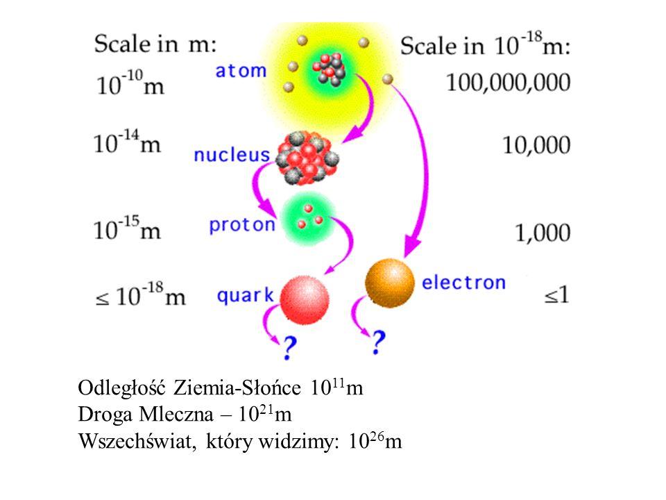 Odległość Ziemia-Słońce 1011m