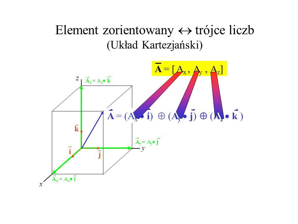 Element zorientowany  trójce liczb (Układ Kartezjański)