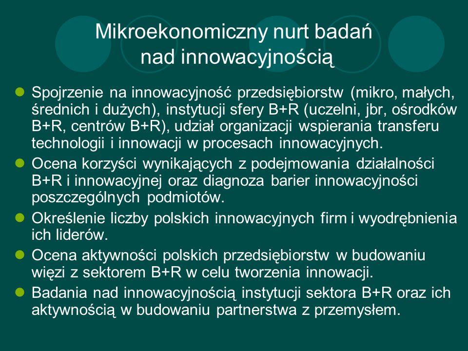Mikroekonomiczny nurt badań nad innowacyjnością