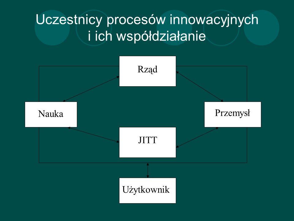 Uczestnicy procesów innowacyjnych i ich współdziałanie