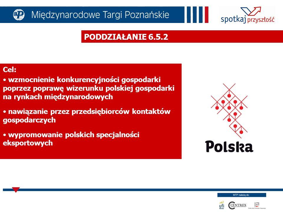 PODDZIAŁANIE 6.5.2 Cel: wzmocnienie konkurencyjności gospodarki poprzez poprawę wizerunku polskiej gospodarki na rynkach międzynarodowych.