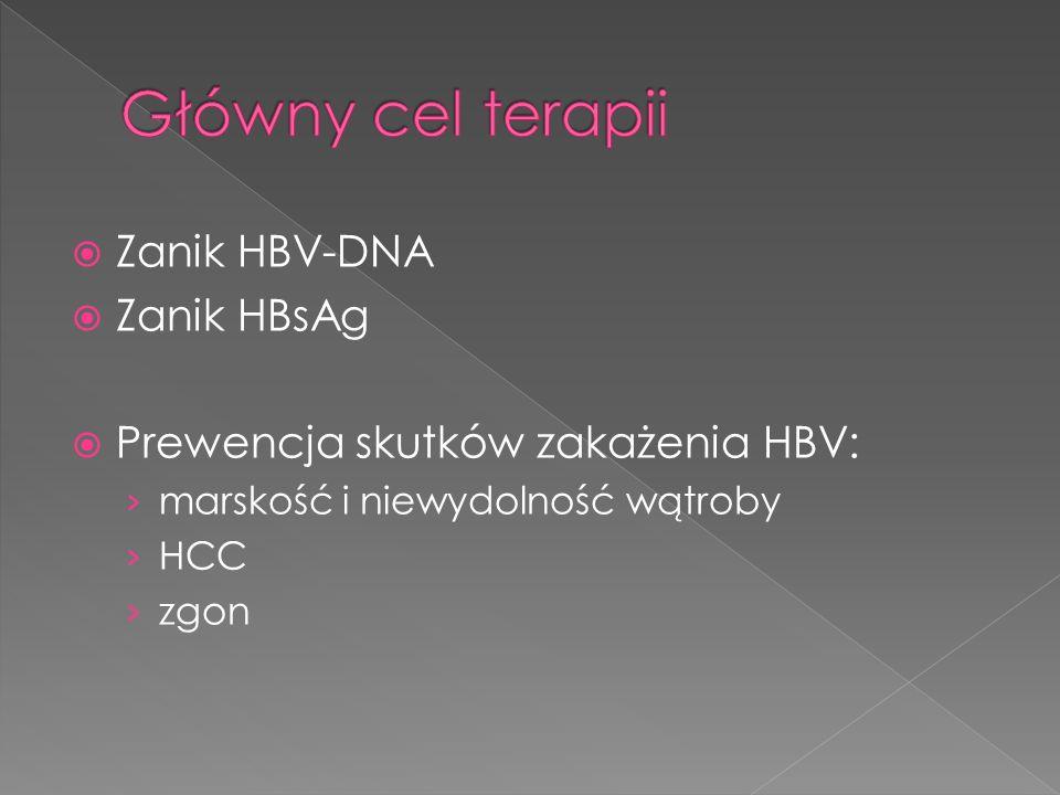 Główny cel terapii Zanik HBV-DNA Zanik HBsAg