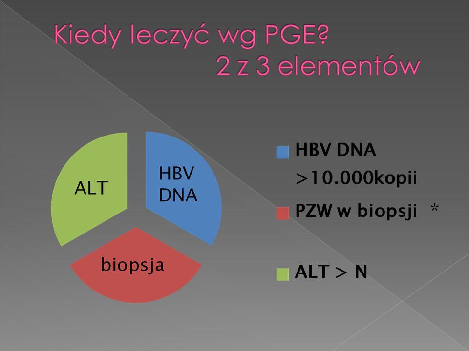Kiedy leczyć wg PGE 2 z 3 elementów