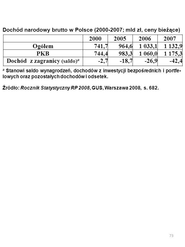 Dochód z zagranicy (saldo)a