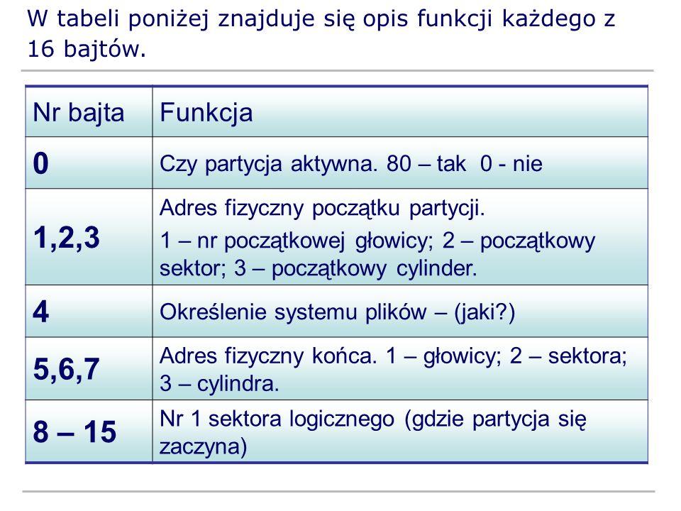 W tabeli poniżej znajduje się opis funkcji każdego z 16 bajtów.