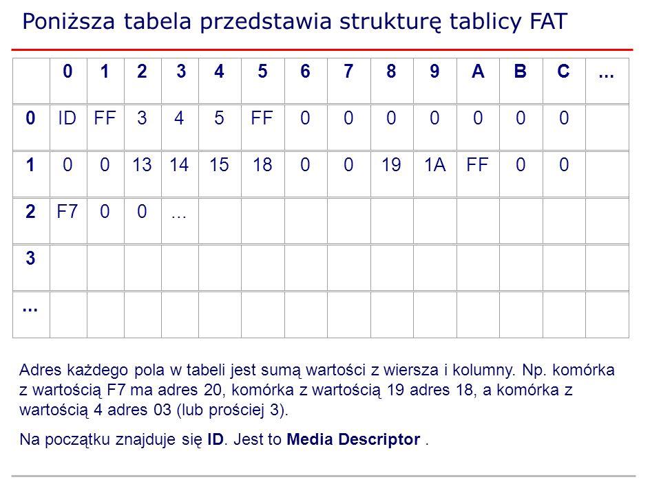 Poniższa tabela przedstawia strukturę tablicy FAT