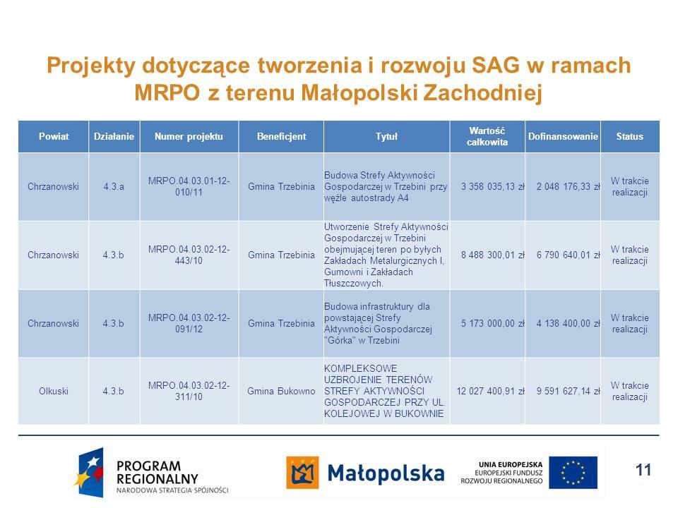 Projekty dotyczące tworzenia i rozwoju SAG w ramach MRPO z terenu Małopolski Zachodniej