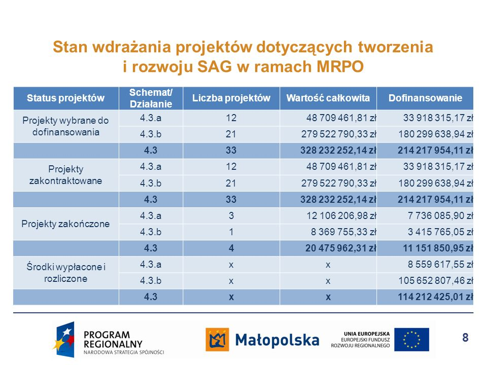 Stan wdrażania projektów dotyczących tworzenia i rozwoju SAG w ramach MRPO