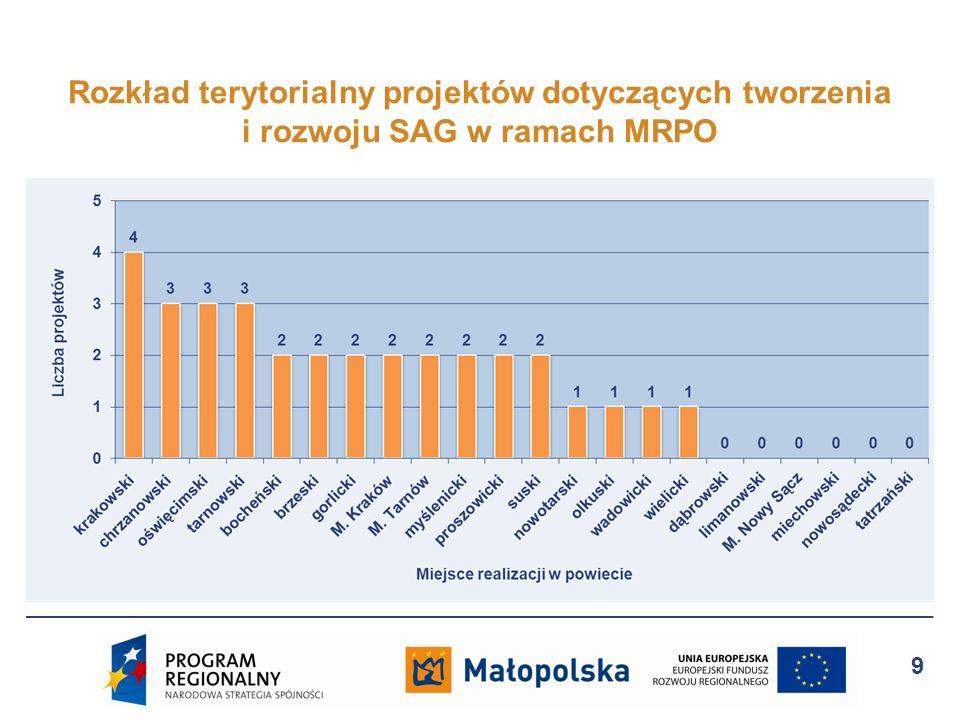 Rozkład terytorialny projektów dotyczących tworzenia i rozwoju SAG w ramach MRPO