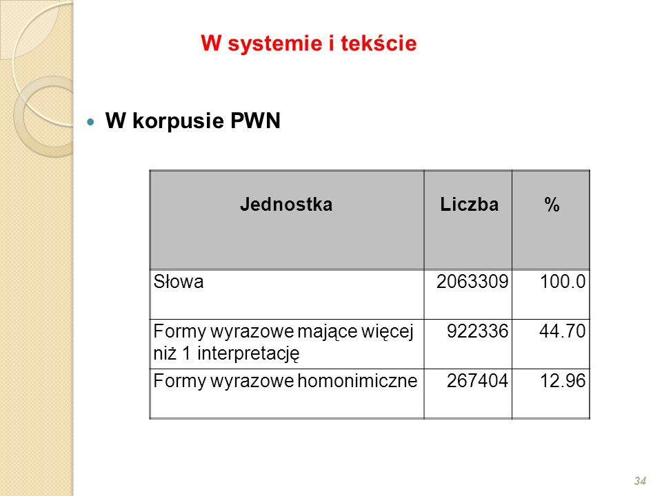 W systemie i tekście W korpusie PWN Jednostka Liczba % Słowa 2063309