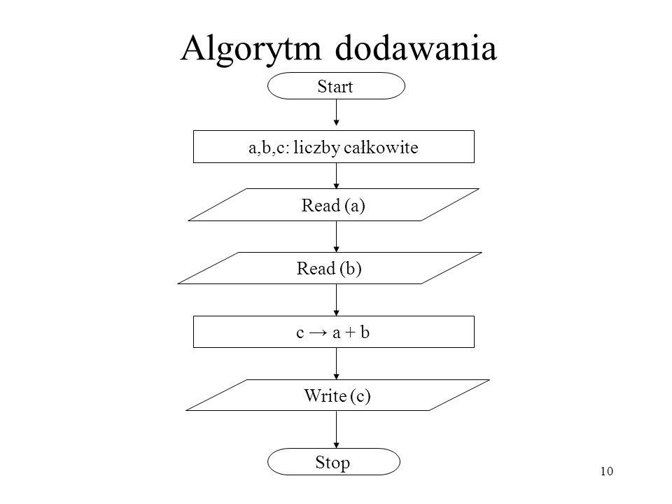 Algorytm dodawania Start a,b,c: liczby całkowite Read (a) Read (b)