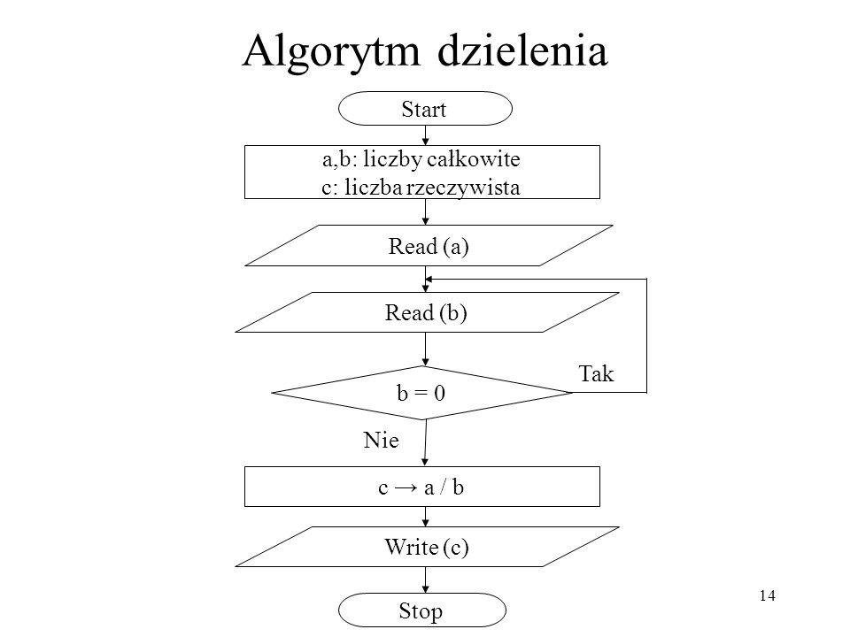 Algorytm dzielenia Start a,b: liczby całkowite c: liczba rzeczywista