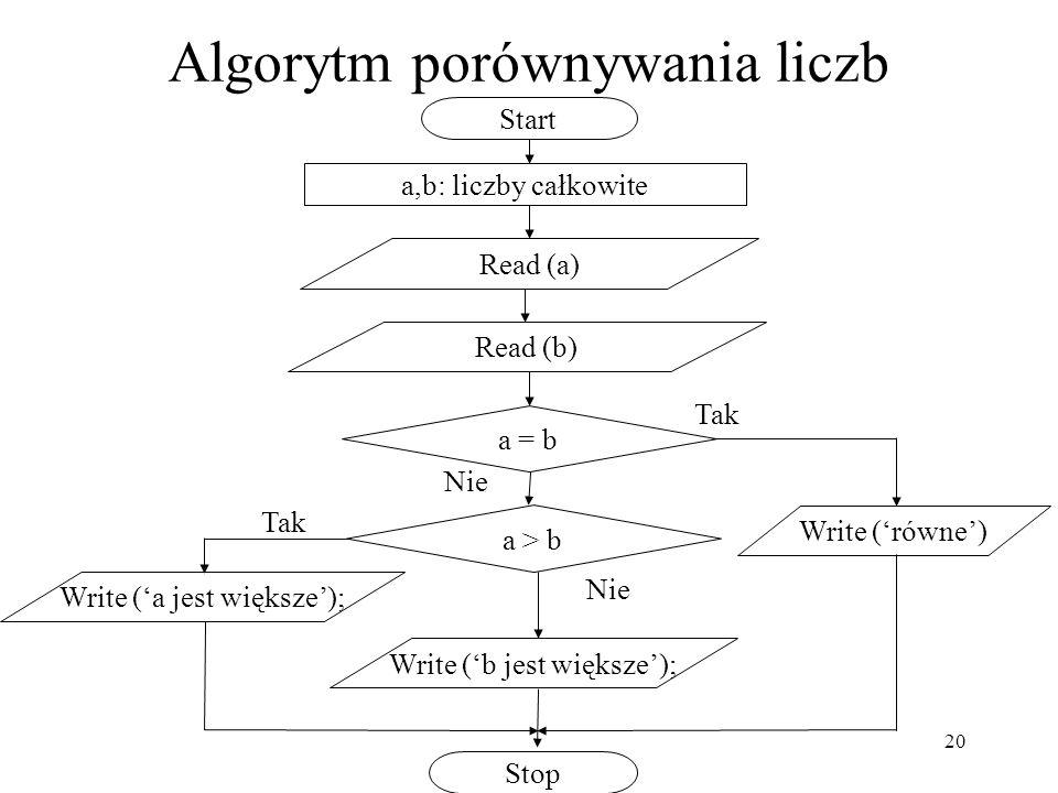 Algorytm porównywania liczb