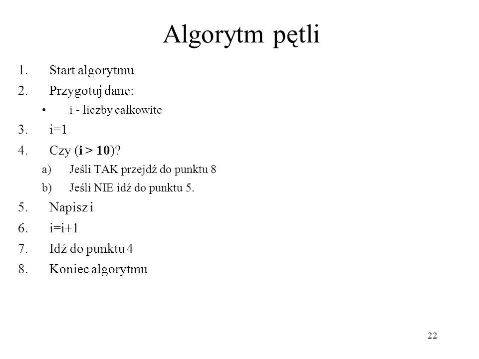 Algorytm pętli Start algorytmu Przygotuj dane: i=1 Czy (i > 10)