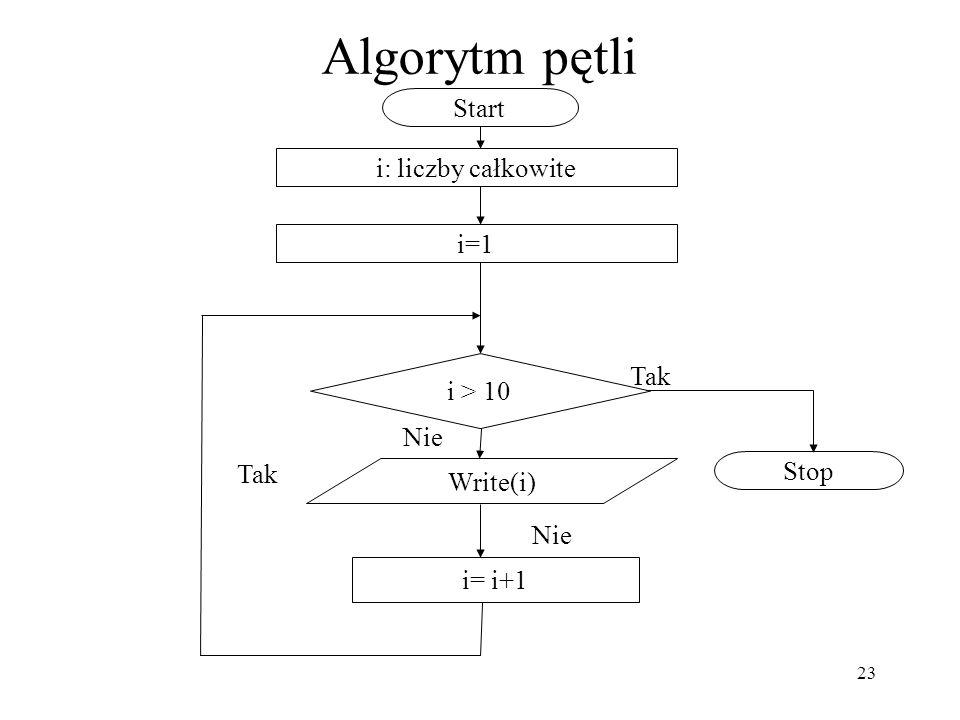 Algorytm pętli Start i: liczby całkowite i=1 Tak i > 10 Nie Tak