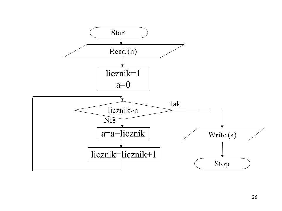 licznik=1 a=0 a=a+licznik licznik=licznik+1 Start Read (n) Tak