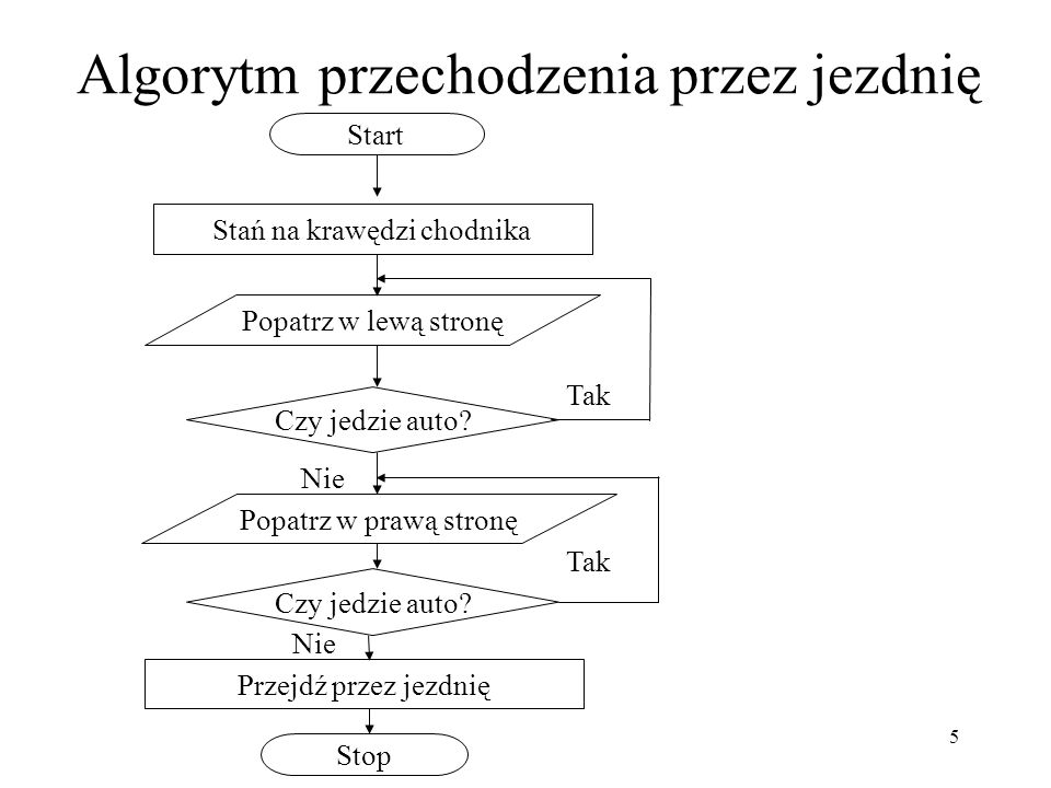 Algorytm przechodzenia przez jezdnię
