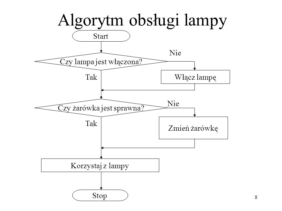 Algorytm obsługi lampy