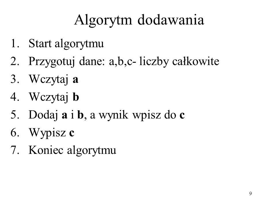 Algorytm dodawania Start algorytmu