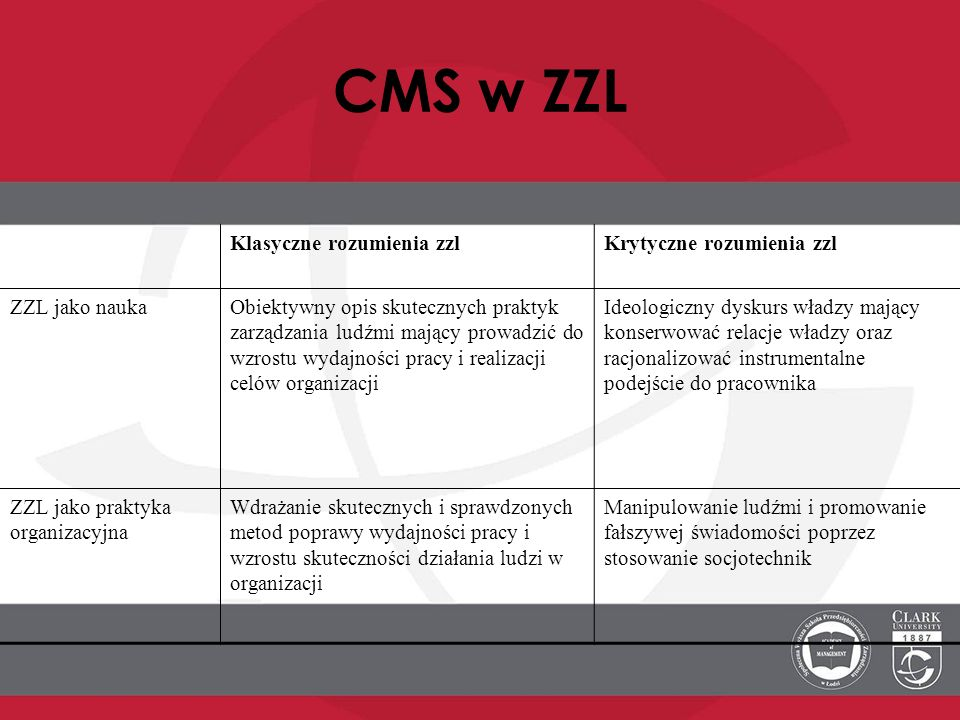 CMS w ZZL Klasyczne rozumienia zzl Krytyczne rozumienia zzl