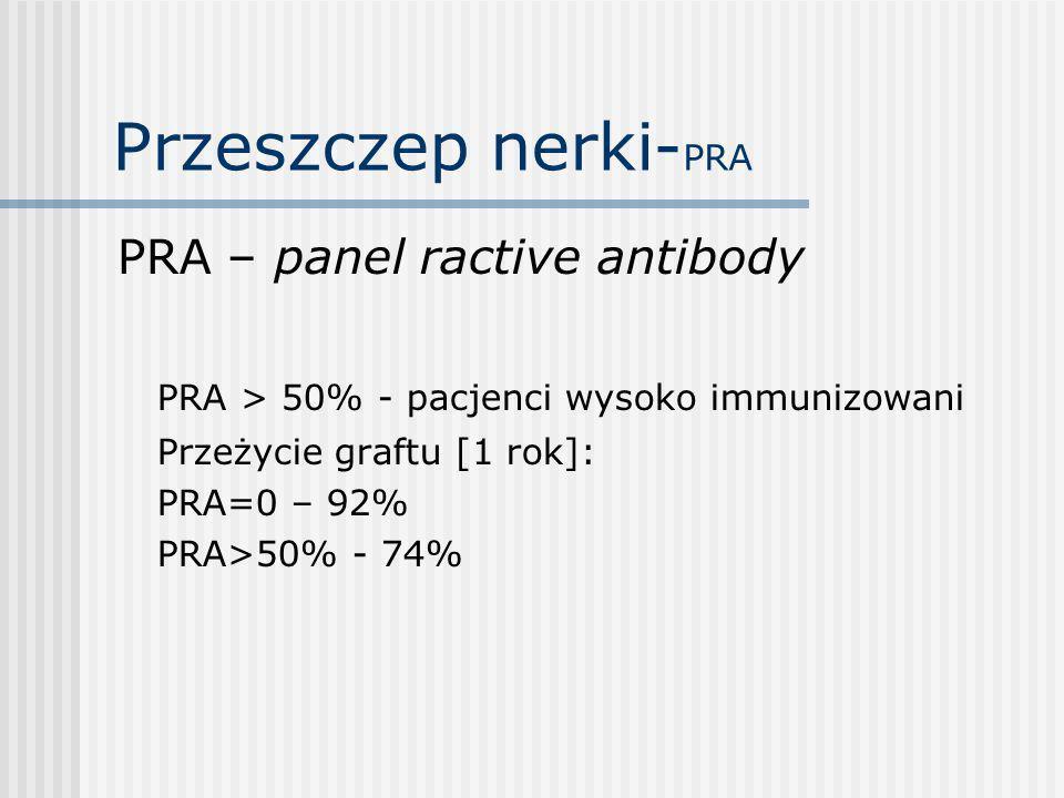 Przeszczep nerki-PRA PRA – panel ractive antibody