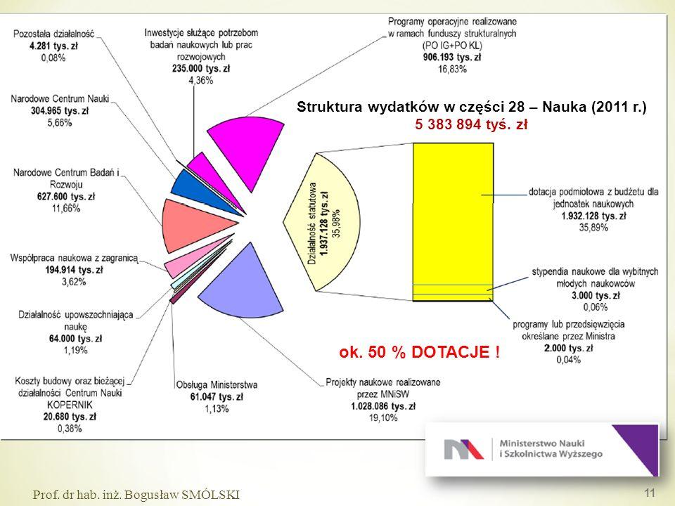 Struktura wydatków w części 28 – Nauka (2011 r.)
