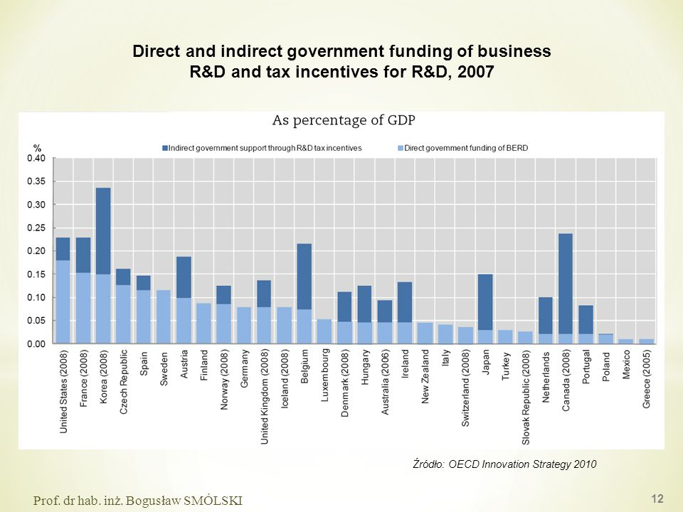 Direct and indirect government funding of business R&D and tax incentives for R&D, 2007