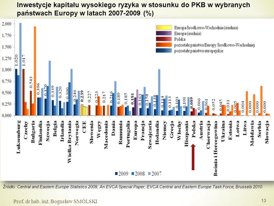 Inwestycje kapitału wysokiego ryzyka w stosunku do PKB w wybranych państwach Europy w latach 2007-2009 (%)