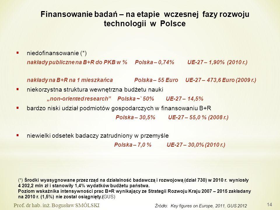 Finansowanie badań – na etapie wczesnej fazy rozwoju technologii w Polsce