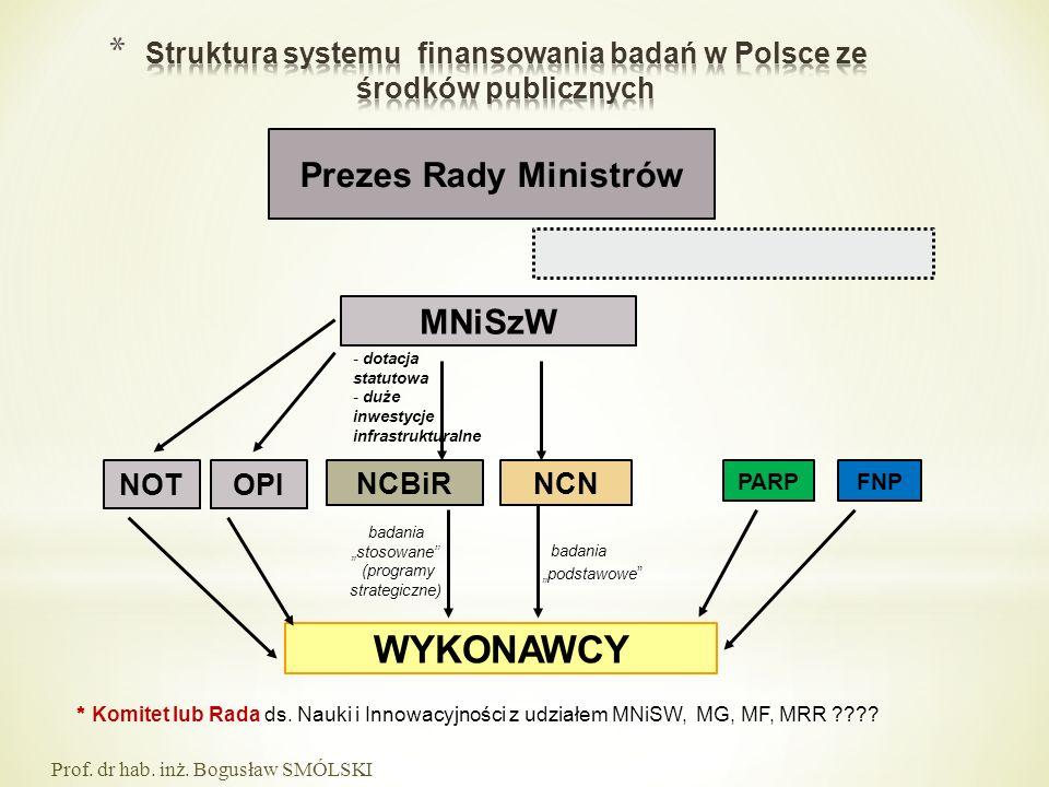 Struktura systemu finansowania badań w Polsce ze środków publicznych