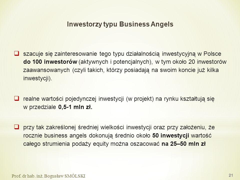 Inwestorzy typu Business Angels