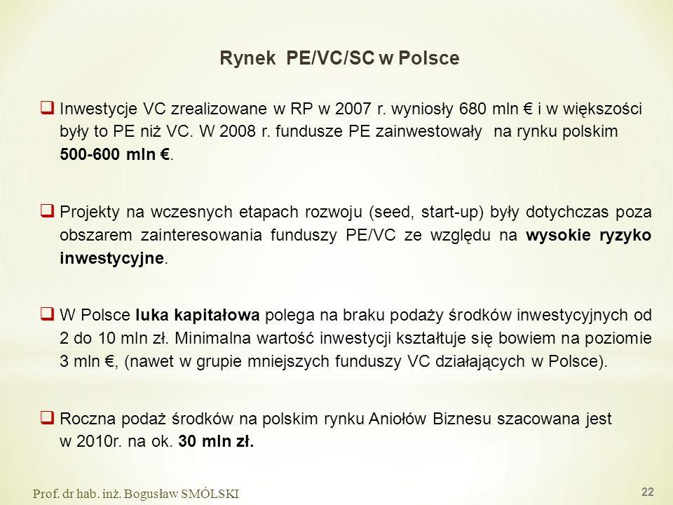 Rynek PE/VC/SC w Polsce