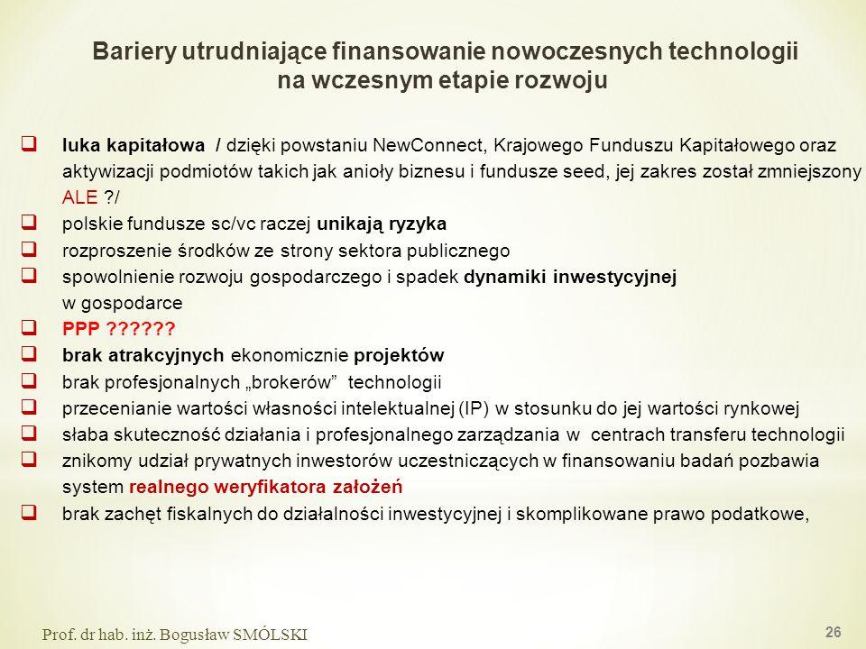 Bariery utrudniające finansowanie nowoczesnych technologii na wczesnym etapie rozwoju