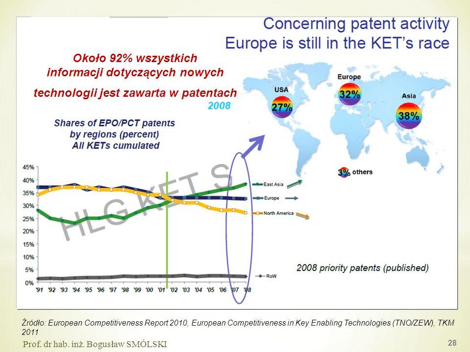 informacji dotyczących nowych technologii jest zawarta w patentach