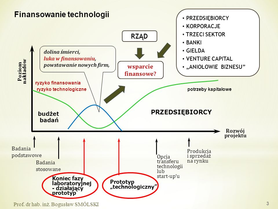 Finansowanie technologii