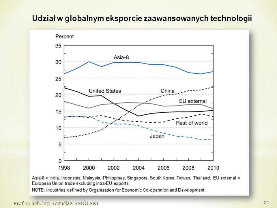 Udział w globalnym eksporcie zaawansowanych technologii