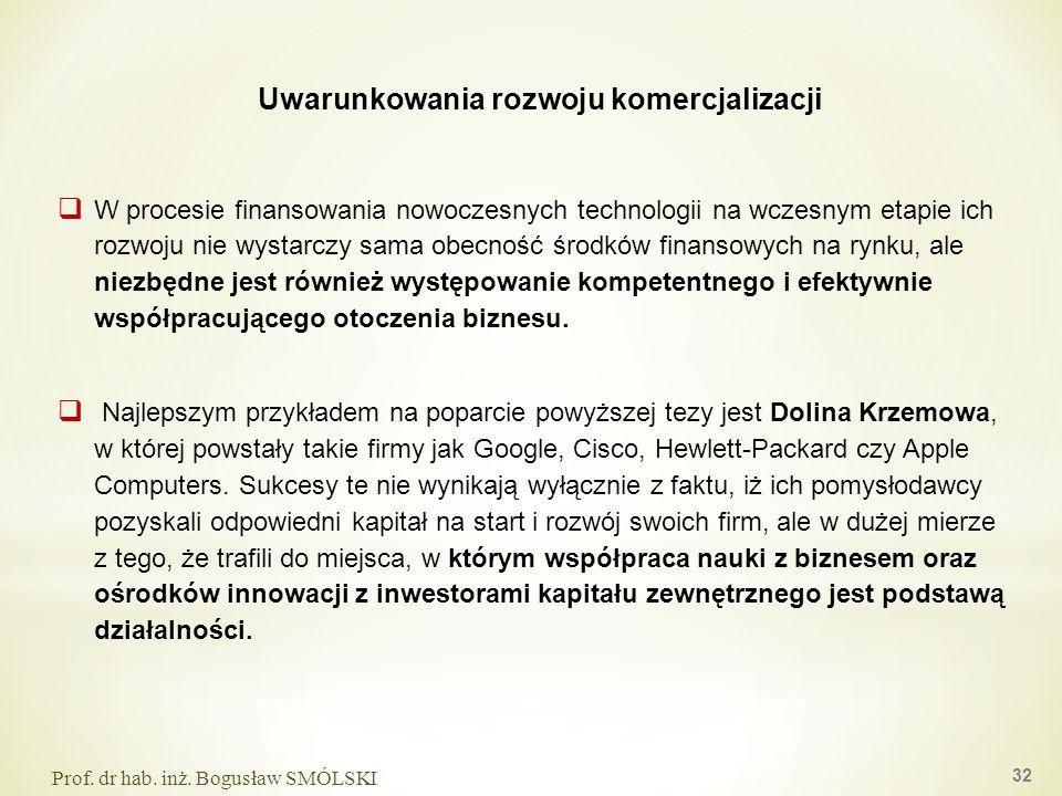 Uwarunkowania rozwoju komercjalizacji