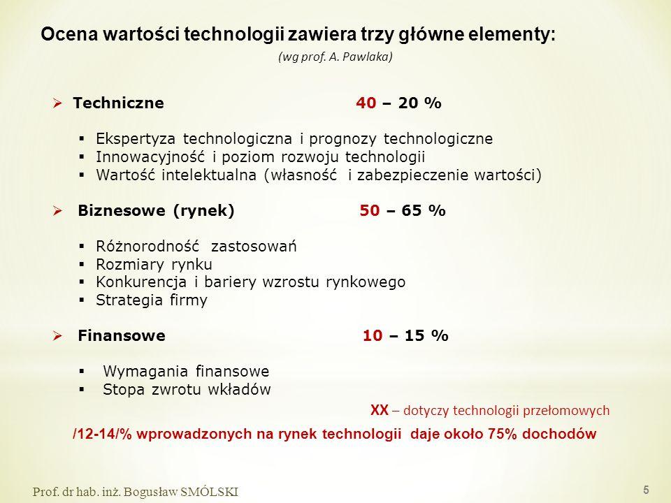 Ocena wartości technologii zawiera trzy główne elementy: