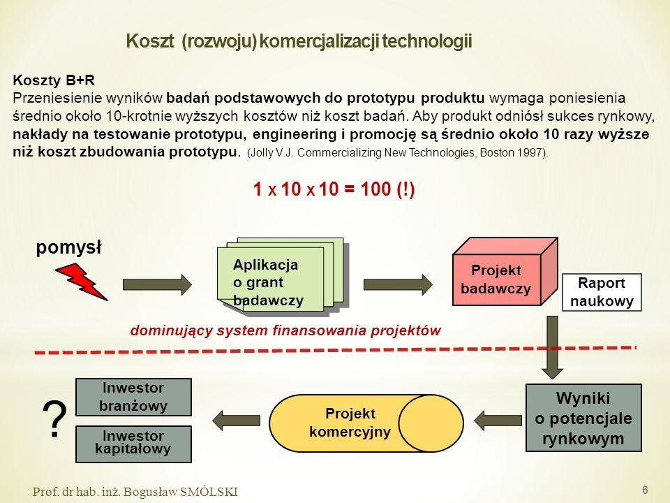 Koszt (rozwoju) komercjalizacji technologii