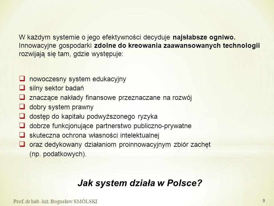 Jak system działa w Polsce