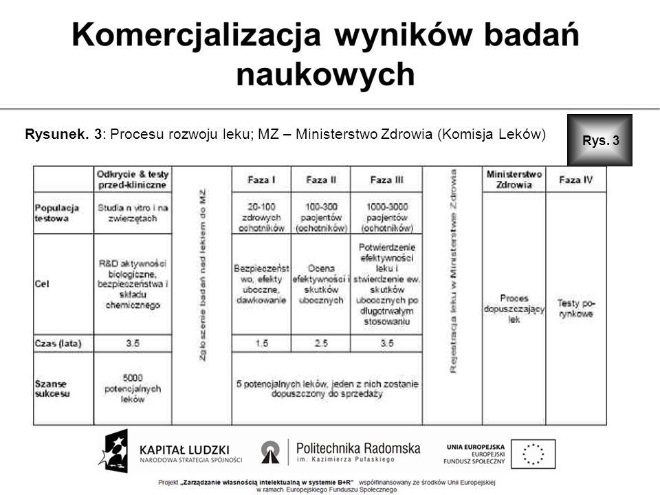 Rys. 3 Rysunek. 3: Procesu rozwoju leku; MZ – Ministerstwo Zdrowia (Komisja Leków)