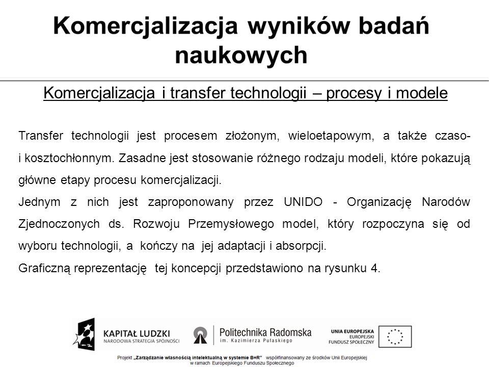 Komercjalizacja i transfer technologii – procesy i modele