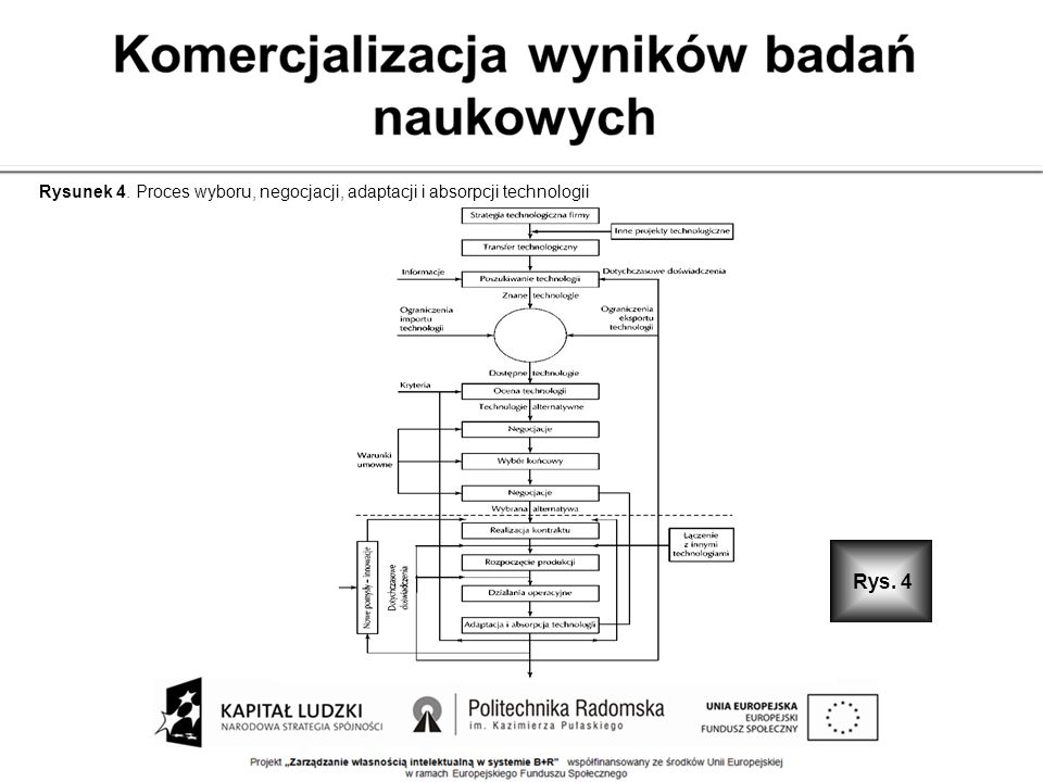Rysunek 4. Proces wyboru, negocjacji, adaptacji i absorpcji technologii