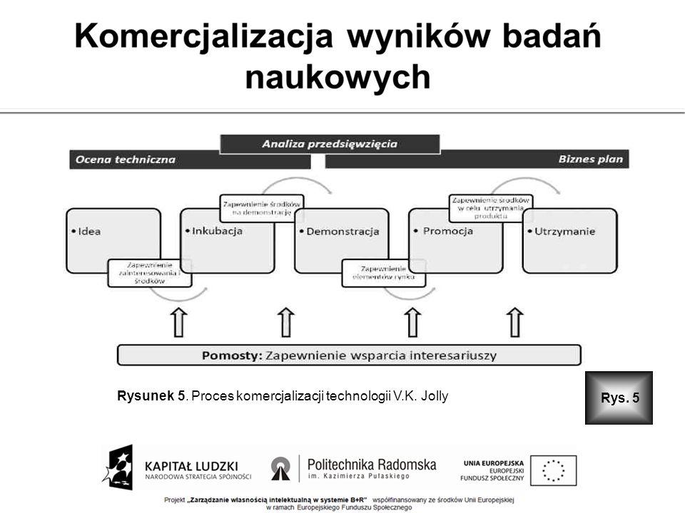 Rys. 5 Rysunek 5. Proces komercjalizacji technologii V.K. Jolly