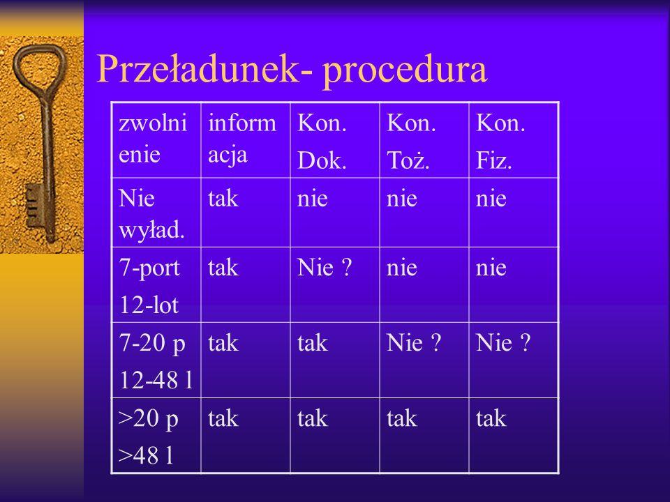 Przeładunek- procedura