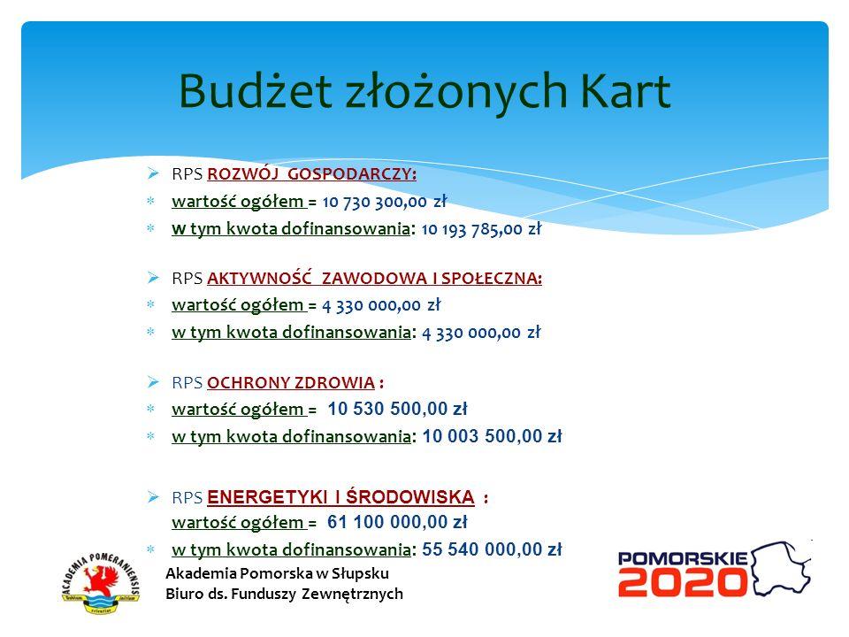Budżet złożonych Kart RPS ROZWÓJ GOSPODARCZY: