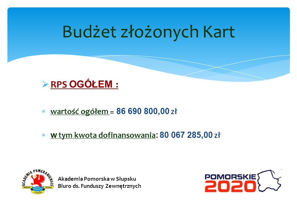 Budżet złożonych Kart RPS OGÓŁEM : wartość ogółem = 86 690 800,00 zł
