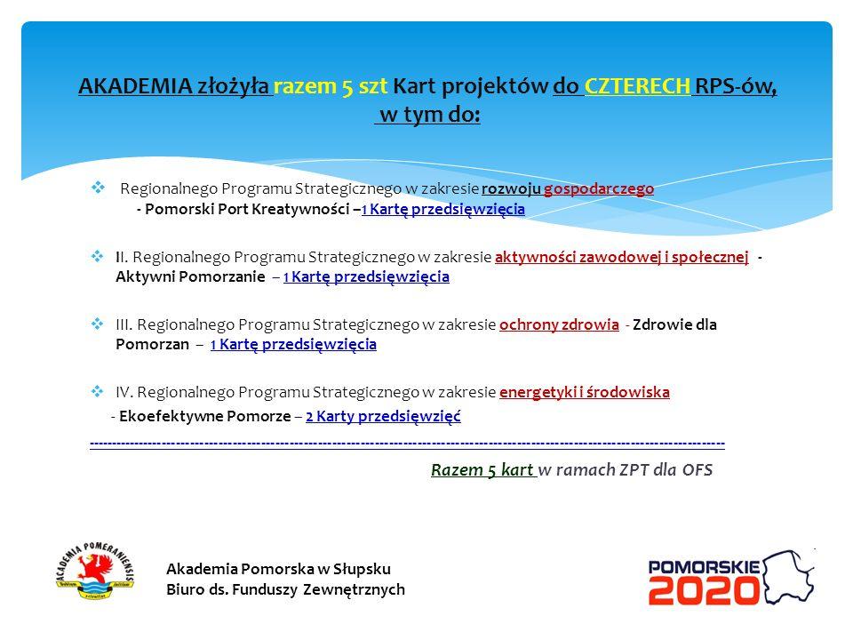 AKADEMIA złożyła razem 5 szt Kart projektów do CZTERECH RPS-ów, w tym do:
